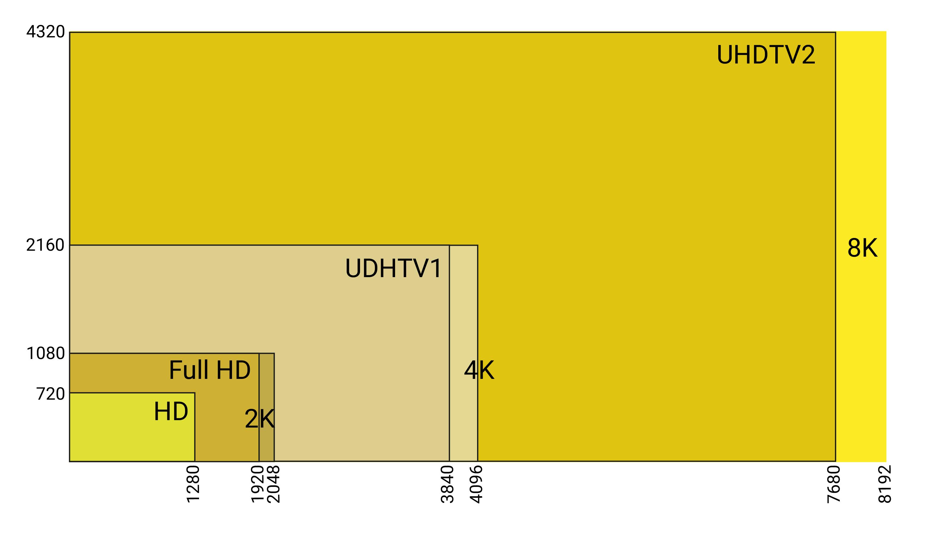 Schéma 4K